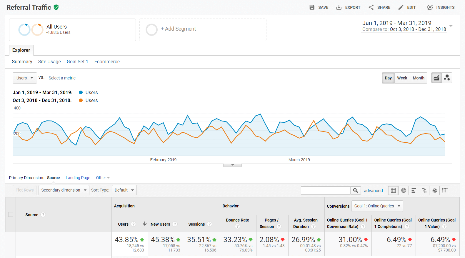 three-months-referral-traffic-report