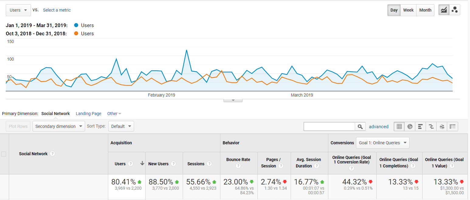 three-months-social-traffic-report